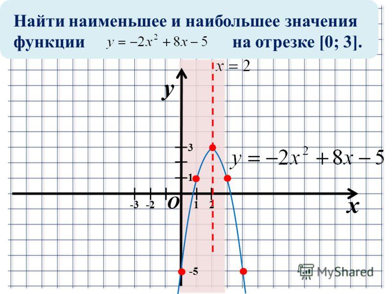 Найти наименьшее и наибольшее значения функции на отрезке [0; 3]. x y 1 1-2 -5-5 2 3 -3 O