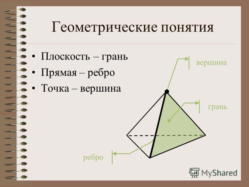 Геометрические понятия Плоскость – грань Прямая – ребро Точка – вершина грань ребро вершина