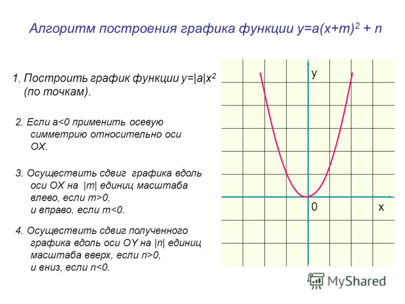 Алгоритм построения графика функции у=а(х+m) 2 + n 1.Построить график функции у=|a|x 2 (по точкам). 0x y 4. Осуществить сдвиг полученного графика вдоль оси OY на |n| единиц масштаба вверх, если n>0, и вниз, если n0, и вправо, если m