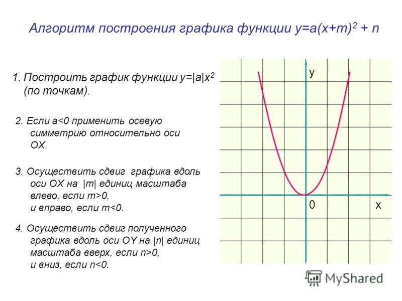 х 1 построить график: