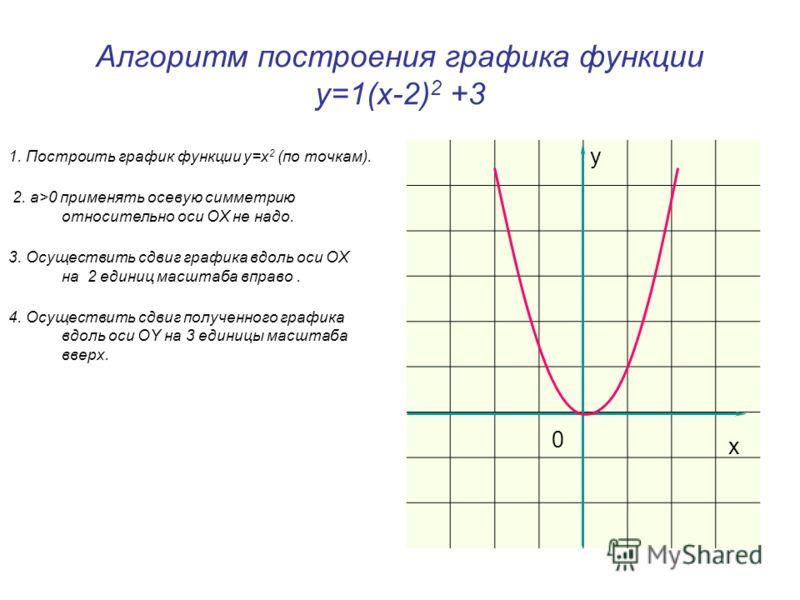 Алгоритм построения графика функции у=1(х-2) 2 +3 1. Построить график функции у=x 2 (по точкам). 2. а>0 применять осевую симметрию относительно оси OX не надо. 3. Осуществить сдвиг графика вдоль оси OX на 2 единиц масштаба вправо. 4. Осуществить сдви