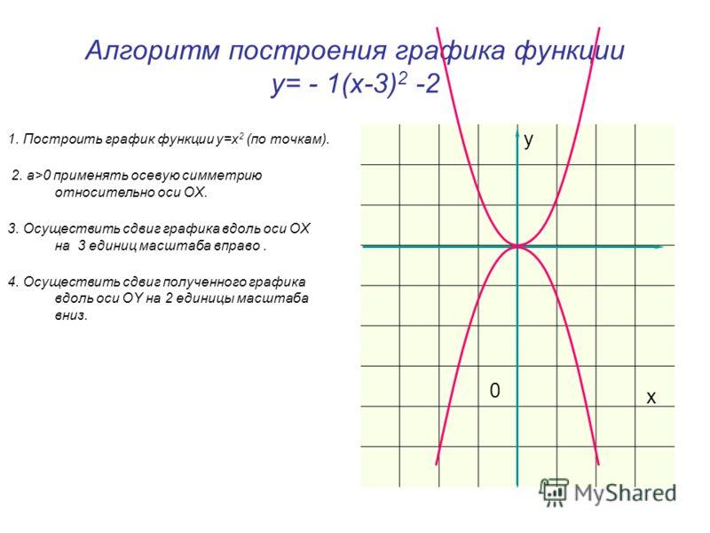Алгоритм построения графика функции у= - 1(х-3) 2 -2 1. Построить график функции у=x 2 (по точкам). 2. а>0 применять осевую симметрию относительно оси OX. 3. Осуществить сдвиг графика вдоль оси OX на 3 единиц масштаба вправо. 4. Осуществить сдвиг пол