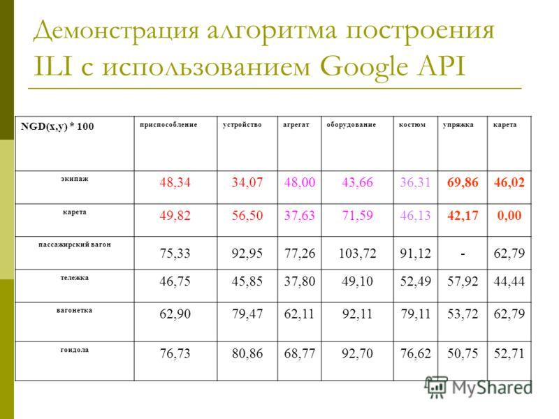 Демонстрация алгоритма построения ILI с использованием Google API NGD(x,y) * 100 приспособлениеустройствоагрегатоборудованиекостюмупряжкакарета экипаж 48,3434,0748,0043,6636,3169,8646,02 карета 49,8256,5037,6371,5946,1342,170,00 пассажирский вагон 75
