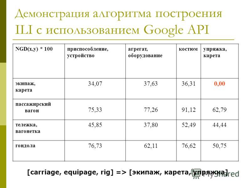 Демонстрация алгоритма построения ILI с использованием Google API NGD(x,y) * 100приспособление, устройство агрегат, оборудование костюмупряжка, карета экипаж, карета 34,0737,6336,310,00 пассажирский вагон 75,3377,2691,1262,79 тележка, вагонетка 45,85