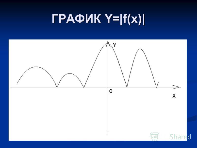 ГРАФИК Y=|f(x)|