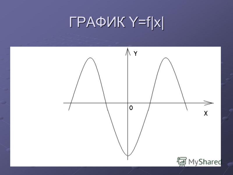 ГРАФИК Y=f|x|