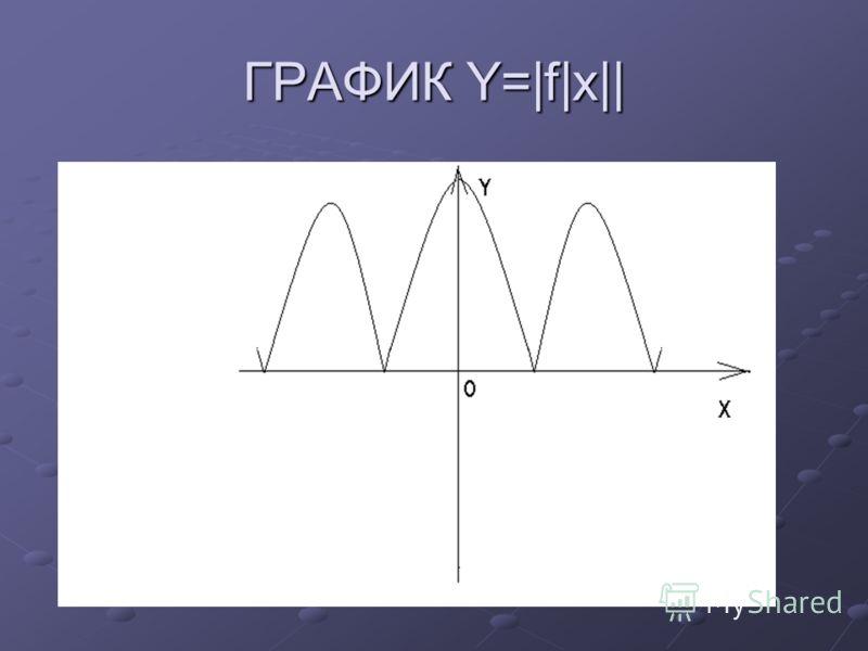 ГРАФИК Y=|f|x||