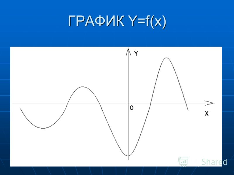 ГРАФИК Y=f(x)