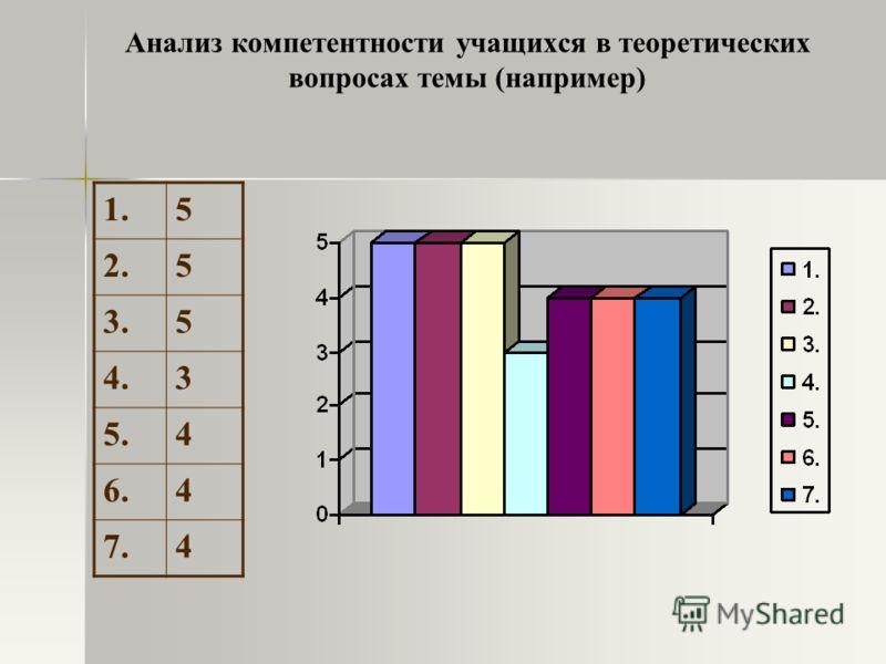Анализ компетентности учащихся в теоретических вопросах темы (например) 1.5 2.5 3.5 4.3 5.4 6.4 7.4