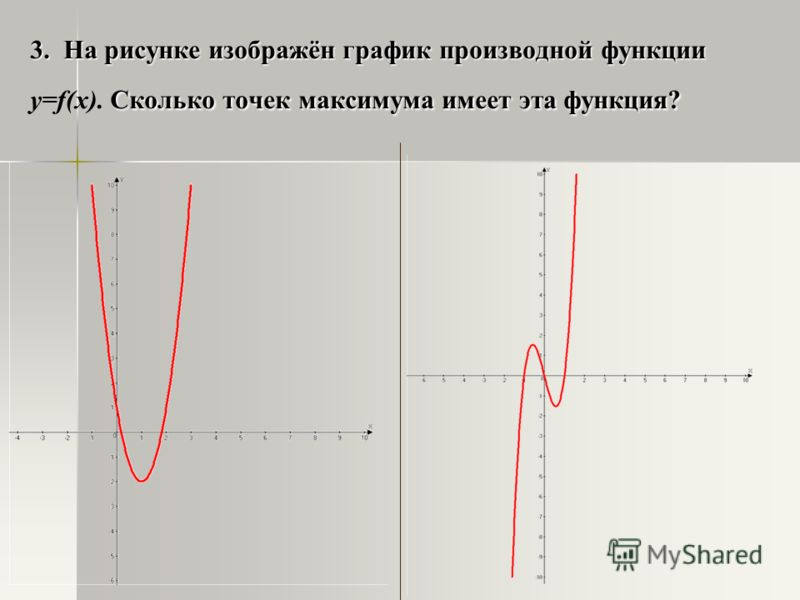 3. На рисунке изображён график производной функции Сколько точек максимума имеет эта функция? 3. На рисунке изображён график производной функции y=f(x). Сколько точек максимума имеет эта функция?