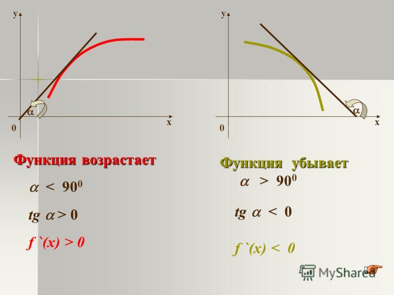х у 0 х у 0 Функция возрастает < 90 0 tg > 0 f `(x) > 0 Функция убывает > 90 0 tg < 0 f `(x) < 0
