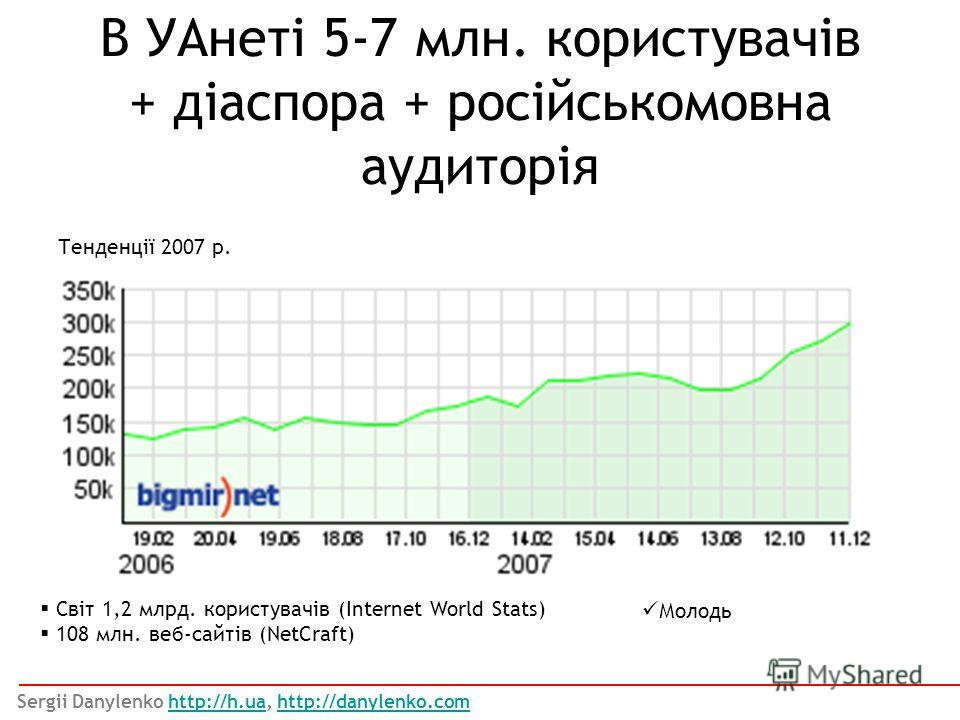 В УАнеті 5-7 млн. користувачів + діаспора + російськомовна аудиторія Тенденції 2007 р. Світ 1,2 млрд. користувачів (Internet World Stats) 108 млн. веб-сайтів (NetCraft) Молодь Sergii Danylenko http://h.ua, http://danylenko.comhttp://h.uahttp://danyle