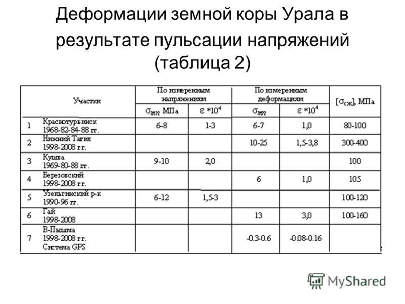 Деформации земной коры Урала в результате пульсации напряжений (таблица 2)