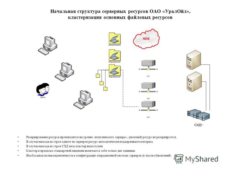 Начальная структура серверных ресурсов ОАО «УралОйл», кластеризация основных файловых ресурсов Резервирование ресурса производится на уровне «исполняемого сервера», дисковый ресурс не резервируется. В случае выхода из строя одного из серверов ресурс