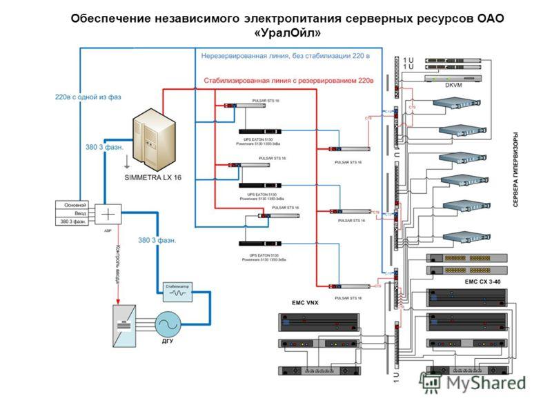 Обеспечение независимого электропитания серверных ресурсов ОАО «УралОйл»