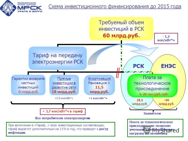 21 +1,5 коп/кВт*ч +1 коп/кВт*ч 6-20 тыс.руб./кВт - 1,2 коп/кВт*ч РСК Схема инвестиционного финансирования до 2015 года Все потребители электроэнергии Заявители При включении в «Тариф…» всех инвестиционных составляющих, тариф вырастет дополнительно на