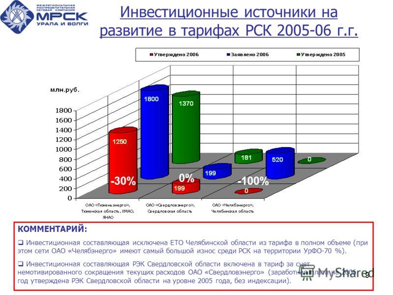 9 Инвестиционные источники на развитие в тарифах РСК 2005-06 г.г. КОММЕНТАРИЙ: Инвестиционная составляющая исключена ЕТО Челябинской области из тарифа в полном объеме (при этом сети ОАО «Челябэнерго» имеют самый большой износ среди РСК на территории