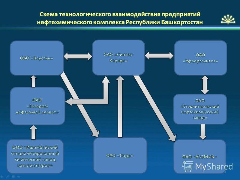 Схема технологического взаимодействия предприятий нефтехимического комплекса Республики Башкортостан 10