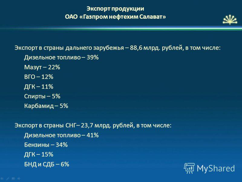 Экспорт в страны дальнего зарубежья – 88,6 млрд. рублей, в том числе: Дизельное топливо – 39% Мазут – 22% ВГО – 12% ДГК – 11% Спирты – 5% Карбамид – 5% Экспорт в страны СНГ– 23,7 млрд. рублей, в том числе: Дизельное топливо – 41% Бензины – 34% ДГК –