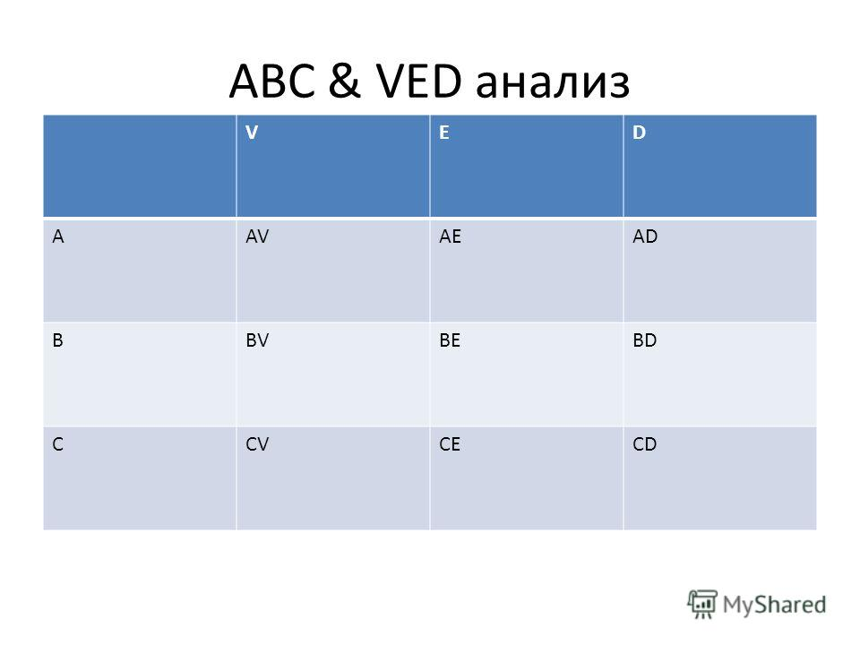 VED AAVAEAD BBVBEBD CCVCECD ABC & VED анализ