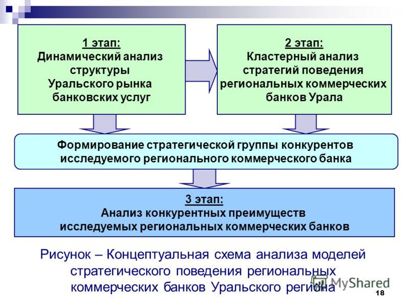 18 1 этап: Динамический анализ структуры Уральского рынка банковских услуг 2 этап: Кластерный анализ стратегий поведения региональных коммерческих банков Урала Формирование стратегической группы конкурентов исследуемого регионального коммерческого ба