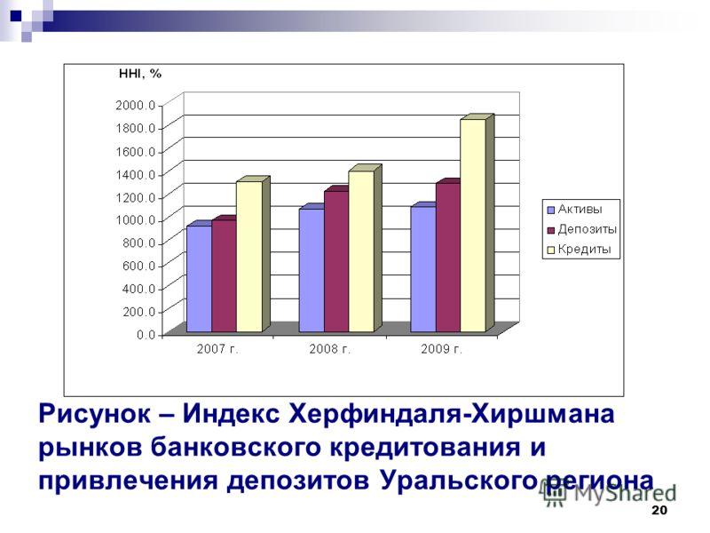 20 Рисунок – Индекс Херфиндаля-Хиршмана рынков банковского кредитования и привлечения депозитов Уральского региона
