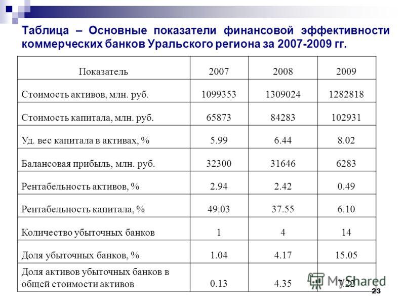 23 Таблица – Основные показатели финансовой эффективности коммерческих банков Уральского региона за 2007-2009 гг. Показатель200720082009 Стоимость активов, млн. руб.109935313090241282818 Стоимость капитала, млн. руб.6587384283102931 Уд. вес капитала