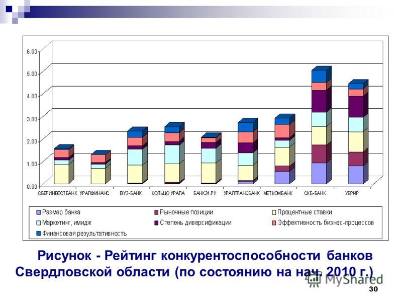 30 Рисунок - Рейтинг конкурентоспособности банков Свердловской области (по состоянию на нач. 2010 г.)