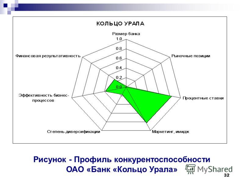 32 Рисунок - Профиль конкурентоспособности ОАО «Банк «Кольцо Урала»