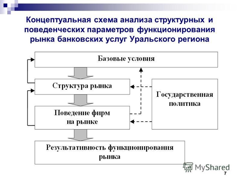 7 Концептуальная схема анализа структурных и поведенческих параметров функционирования рынка банковских услуг Уральского региона