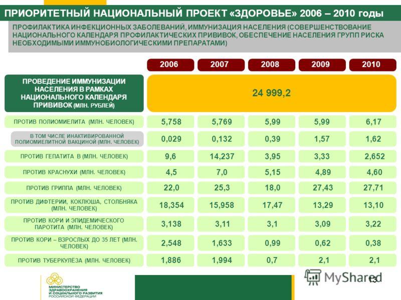 13 2006 ПРОВЕДЕНИЕ ИММУНИЗАЦИИ НАСЕЛЕНИЯ В РАМКАХ НАЦИОНАЛЬНОГО КАЛЕНДАРЯ ПРИВИВОК (МЛН. РУБЛЕЙ) 24 999,2 2007 2008 2009 2010 ПРОТИВ ПОЛИОМИЕЛИТА (МЛН. ЧЕЛОВЕК) 5,758 5,769 5,99 6,17 ПРОТИВ ГЕПАТИТА B (МЛН. ЧЕЛОВЕК) 9,6 14,237 3,953,33 2,652 ПРОТИВ К