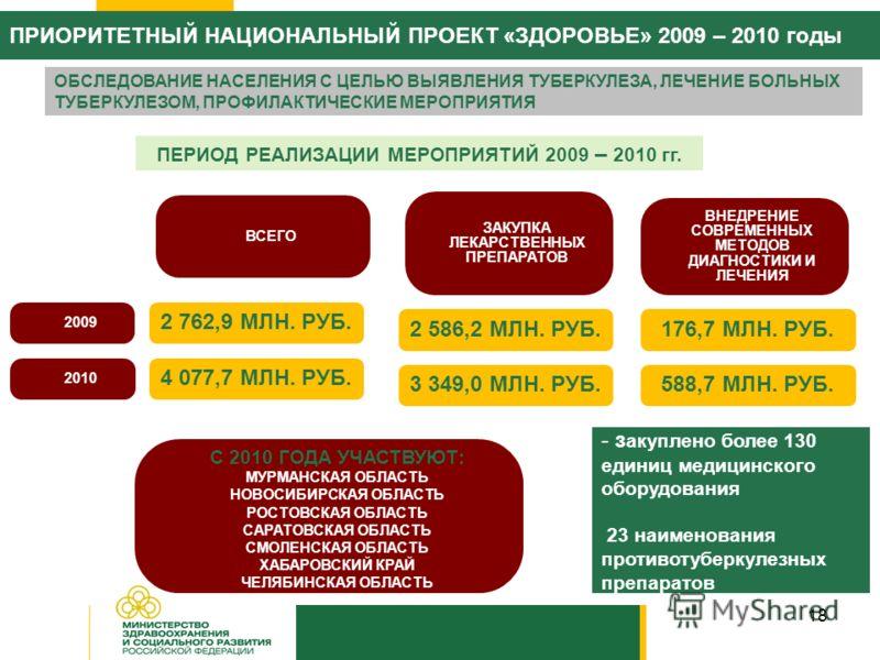 18 ПЕРИОД РЕАЛИЗАЦИИ МЕРОПРИЯТИЙ 2009 – 2010 гг. ВСЕГО 2 762,9 МЛН. РУБ. С 2010 ГОДА УЧАСТВУЮТ: МУРМАНСКАЯ ОБЛАСТЬ НОВОСИБИРСКАЯ ОБЛАСТЬ РОСТОВСКАЯ ОБЛАСТЬ САРАТОВСКАЯ ОБЛАСТЬ СМОЛЕНСКАЯ ОБЛАСТЬ ХАБАРОВСКИЙ КРАЙ ЧЕЛЯБИНСКАЯ ОБЛАСТЬ ЗАКУПКА ЛЕКАРСТВЕН