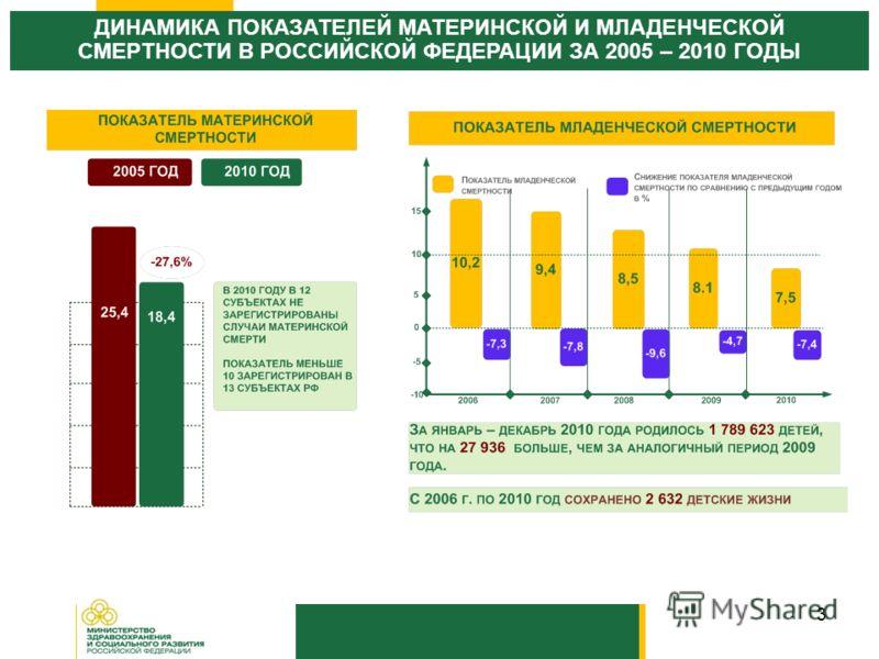 3 ДИНАМИКА ПОКАЗАТЕЛЕЙ МАТЕРИНСКОЙ И МЛАДЕНЧЕСКОЙ СМЕРТНОСТИ В РОССИЙСКОЙ ФЕДЕРАЦИИ ЗА 2005 – 2010 ГОДЫ