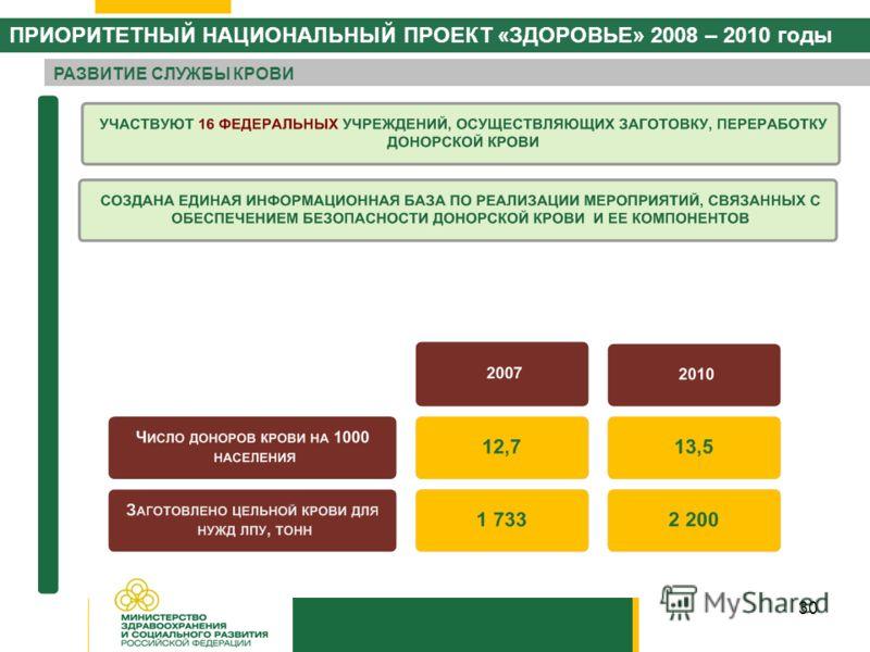 30 РАЗВИТИЕ СЛУЖБЫ КРОВИ ПРИОРИТЕТНЫЙ НАЦИОНАЛЬНЫЙ ПРОЕКТ «ЗДОРОВЬЕ» 2008 – 2010 годы