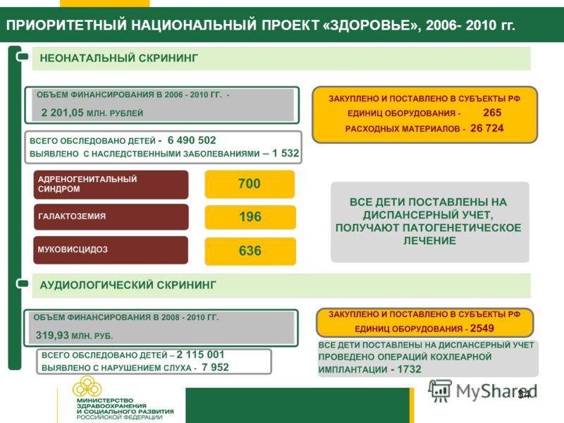 34 ПРИОРИТЕТНЫЙ НАЦИОНАЛЬНЫЙ ПРОЕКТ «ЗДОРОВЬЕ», 2006- 2010 гг.