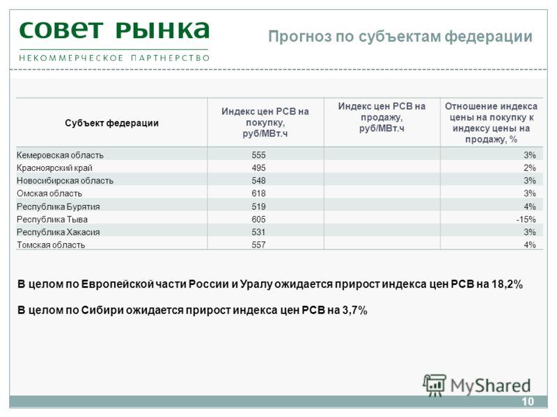 Субъект федерации Индекс цен РСВ на покупку, руб/МВт.ч Индекс цен РСВ на продажу, руб/МВт.ч Отношение индекса цены на покупку к индексу цены на продажу, % Кемеровская область 5553% Красноярский край 4952% Новосибирская область 5483% Омская область 61