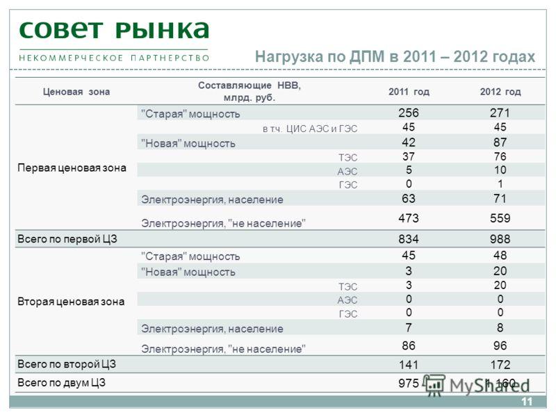 Нагрузка по ДПМ в 2011 – 2012 годах Ценовая зона Составляющие НВВ, млрд. руб. 2011 год2012 год Первая ценовая зона