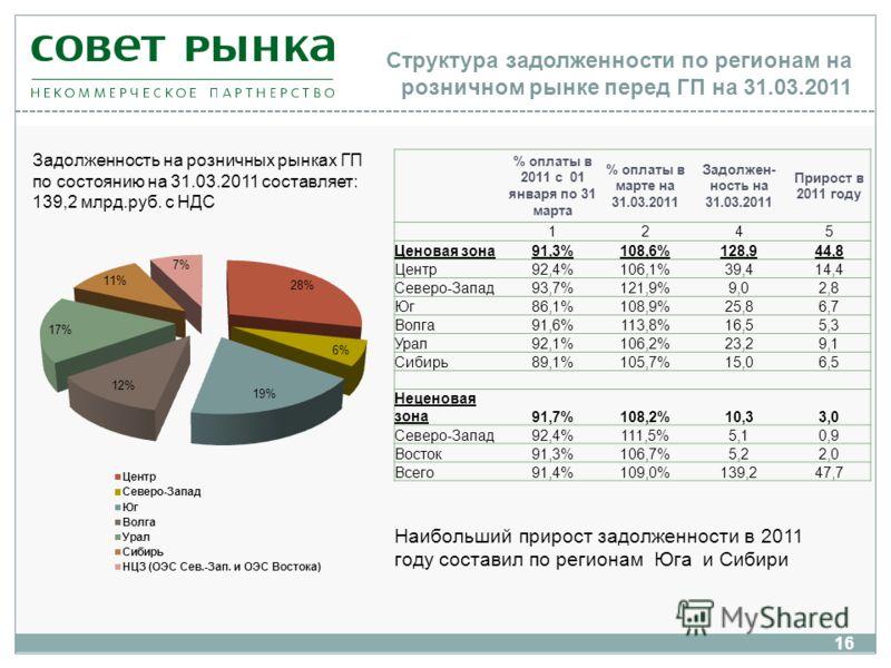 Структура задолженности по регионам на розничном рынке перед ГП на 31.03.2011 16 Задолженность на розничных рынках ГП по состоянию на 31.03.2011 составляет: 139,2 млрд.руб. с НДС % оплаты в 2011 с 01 января по 31 марта % оплаты в марте на 31.03.2011