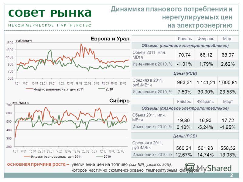 Динамика планового потребления и нерегулируемых цен на электроэнергию ЯнварьФевральМарт Объемы (плановое электропотребление) Объем 2011, млн. МВт·ч 70,7466,1268,07 Изменение к 2010, % -1,01%1,79%2,62% Цены (РСВ) Средняя в 2011, руб./МВт·ч 963,311 141
