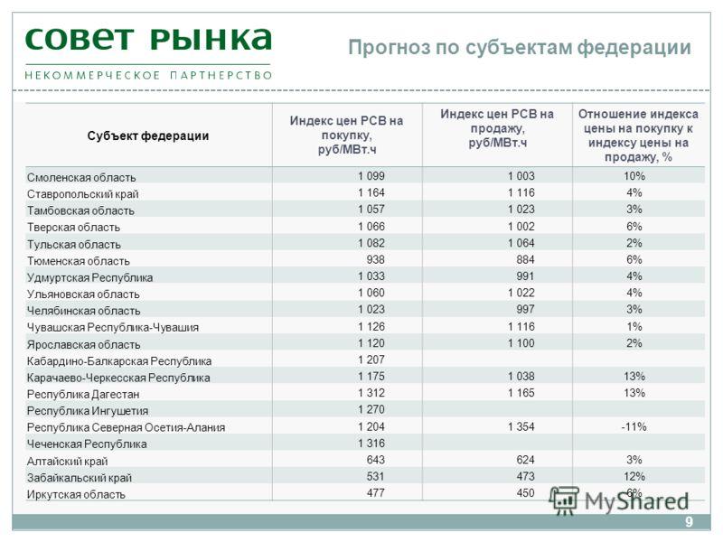 Субъект федерации Индекс цен РСВ на покупку, руб/МВт.ч Индекс цен РСВ на продажу, руб/МВт.ч Отношение индекса цены на покупку к индексу цены на продажу, % Смоленская область 1 099 1 00310% Ставропольский край 1 164 1 1164% Тамбовская область 1 057 1