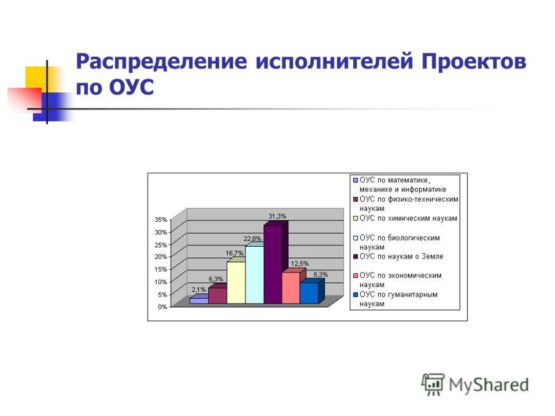 Распределение исполнителей Проектов по ОУС