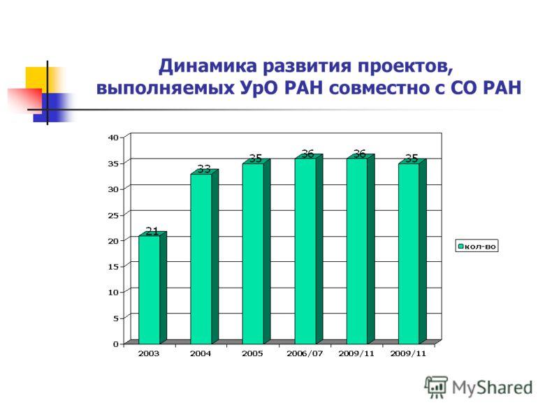 Динамика развития проектов, выполняемых УрО РАН совместно с СО РАН