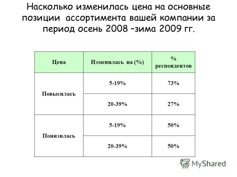 Насколько изменилась цена на основные позиции ассортимента вашей компании за период осень 2008 –зима 2009 гг. ЦенаИзменилась на (%) % респондентов Повысилась 5-19%73% 20-39%27% Понизилась 5-19%50% 20-39%50%