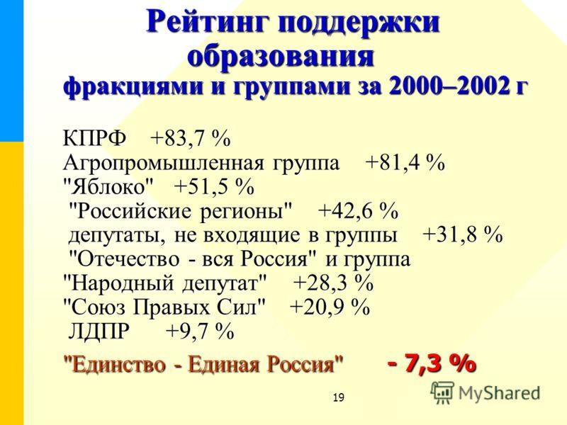 19 Рейтинг поддержки образования фракциями и группами за 2000–2002 г КПРФ +83,7 % Агропромышленная группа +81,4 %
