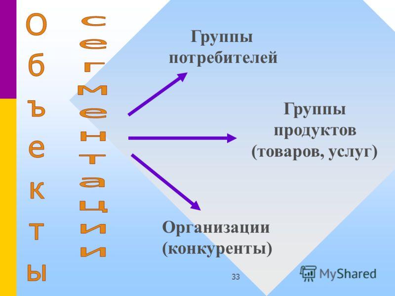 33 Группы потребителей Группы продуктов (товаров, услуг) Организации (конкуренты)