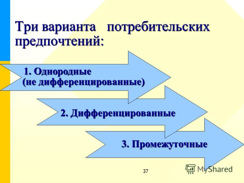 37 Три варианта потребительских предпочтений: 1. Однородные (не дифференцированные) 2. Дифференцированные 3. Промежуточные