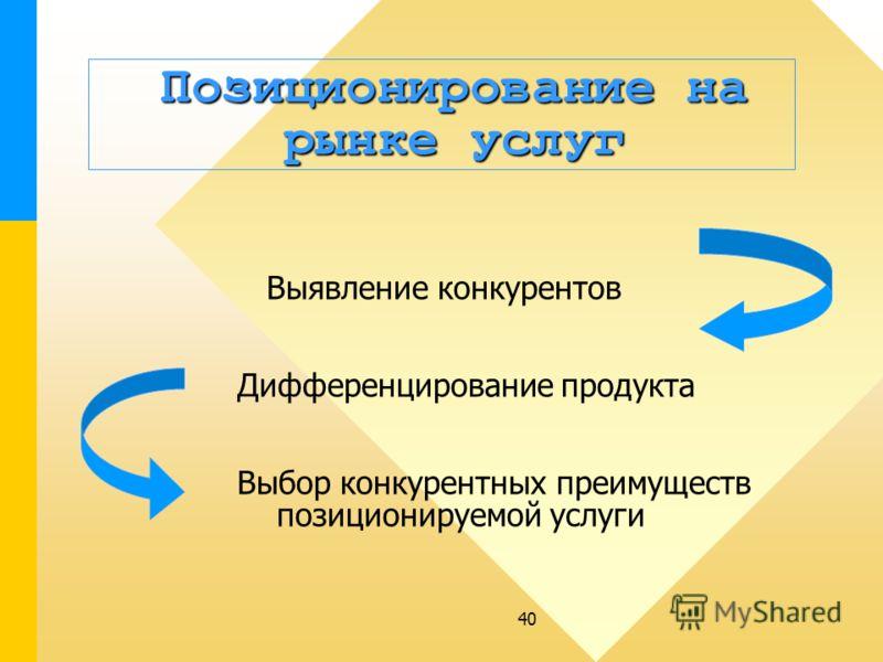40 Позиционирование на рынке услуг Позиционирование на рынке услуг Выявление конкурентов Дифференцирование продукта Выбор конкурентных преимуществ позиционируемой услуги