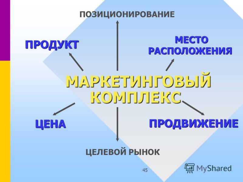 45 МАРКЕТИНГОВЫЙ КОМПЛЕКС МАРКЕТИНГОВЫЙ КОМПЛЕКС ПОЗИЦИОНИРОВАНИЕ ПРОДУКТ МЕСТО РАСПОЛОЖЕНИЯ РАСПОЛОЖЕНИЯ ПРОДВИЖЕНИЕ ЦЕНА ЦЕЛЕВОЙ РЫНОК