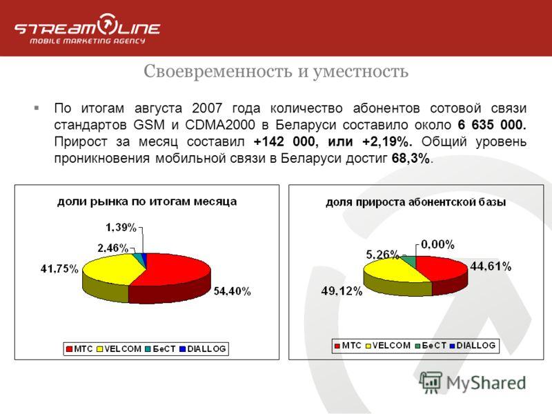 Своевременность и уместность По итогам августа 2007 года количество абонентов сотовой связи стандартов GSM и CDMA2000 в Беларуси составило около 6 635 000. Прирост за месяц составил +142 000, или +2,19%. Общий уровень проникновения мобильной связи в