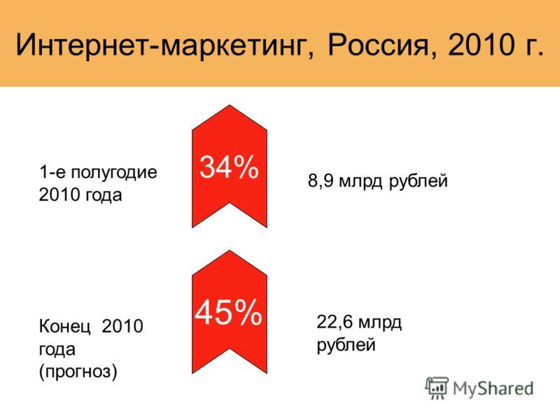Интернет-маркетинг, Россия, 2010 г. 1-е полугодие 2010 года 34% 8,9 млрд рублей 45% Конец 2010 года (прогноз) 22,6 млрд рублей